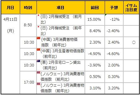 経済指標20160411