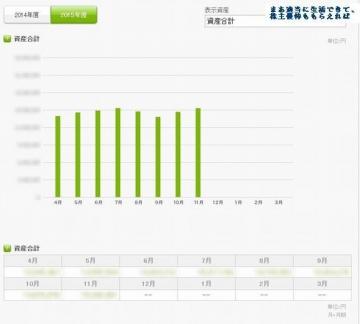 kakeibon 資産推移 201511
