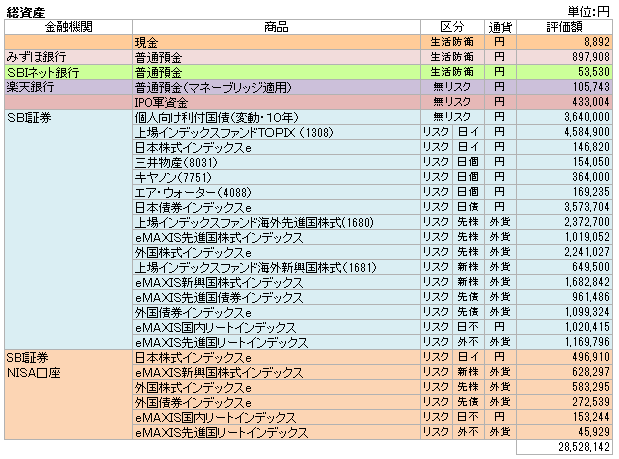 総資産(2015.10)