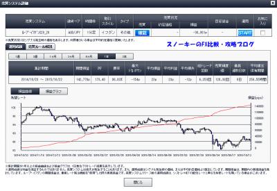 20151023ループ・イフダン豪ドル円S20_20詳細1年間