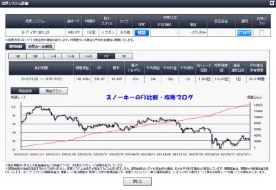 20151023ループ・イフダン豪ドル円B20_20詳細1年間