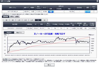 20151023ループ・イフダン米ドル円B15_15詳細1年間