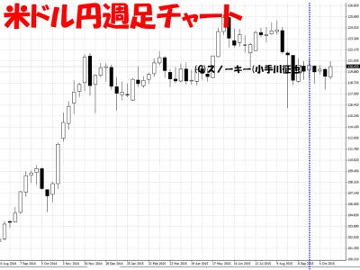 20151023米ドル円週足チャート