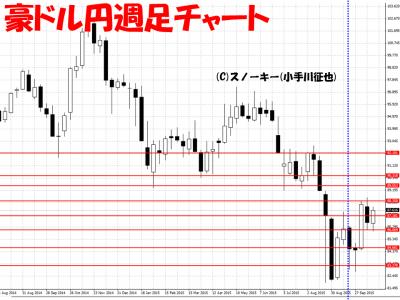 20151023豪ドル円週足チャート