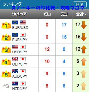 20151025さきよみLIONチャートランキング