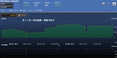 Marmota robusta米ドル円