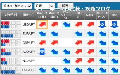 20151031さきよみLIONチャートシグナルパネル