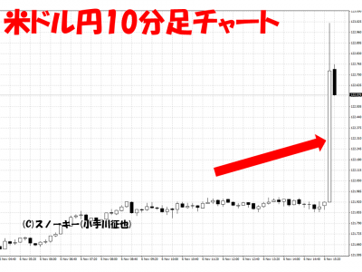 20151106米雇用統計米ドル円10分足