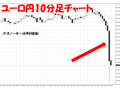20151106米雇用統計ユーロ円10分足
