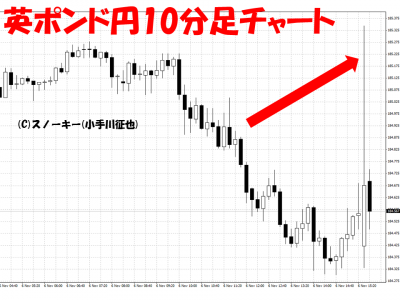 20151106米雇用統計英ポンド円10分足