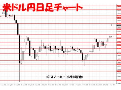 20151107米ドル円日足