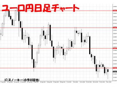 20151107ユーロ円日足