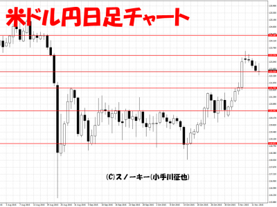 20151114米ドル円日足