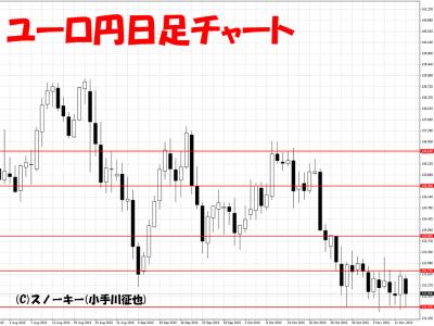20151114ユーロ円日足