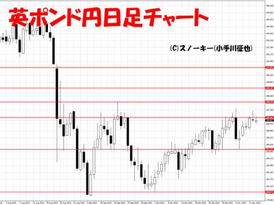20151114英ポンド円日足