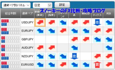 20151115さきよみLIONチャートシグナルパネル