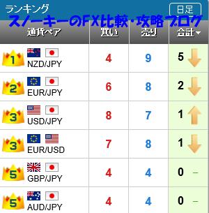 20151115さきよみLIONチャートランキング