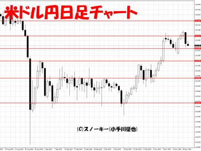 20151121米ドル円日足