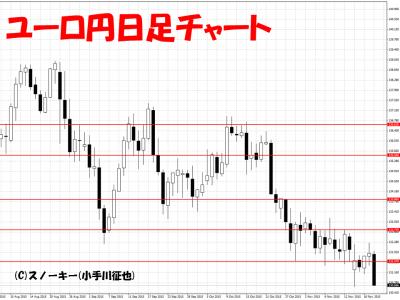 20151121ユーロ円日足