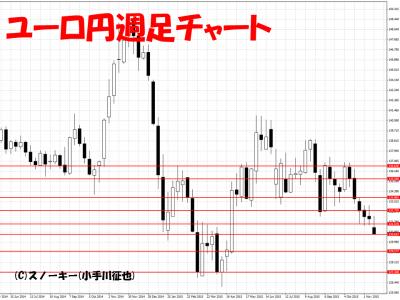 20151121ユーロ円週足
