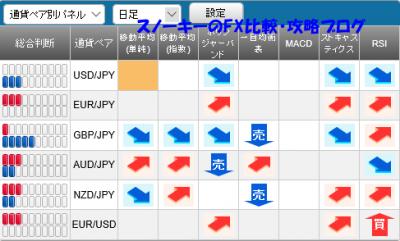 20151128さきよみLIONチャートシグナルパネル