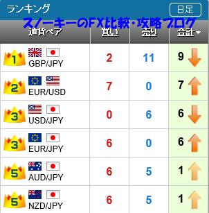20151128さきよみLIONチャートランキング