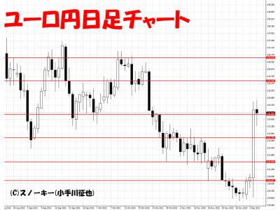 20151205ユーロ円日足チャート