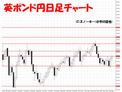 20151205英ポンド円日足チャート