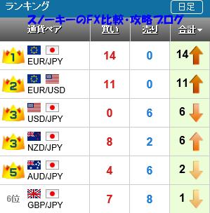 20151205さきよみLIONチャートランキング