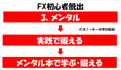 FX初心者脱出3メンタル