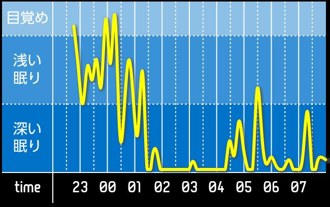 sleep_graph_20151016.png