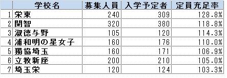 28年度埼玉中学入試01