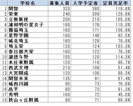 28年度埼玉中学入試03