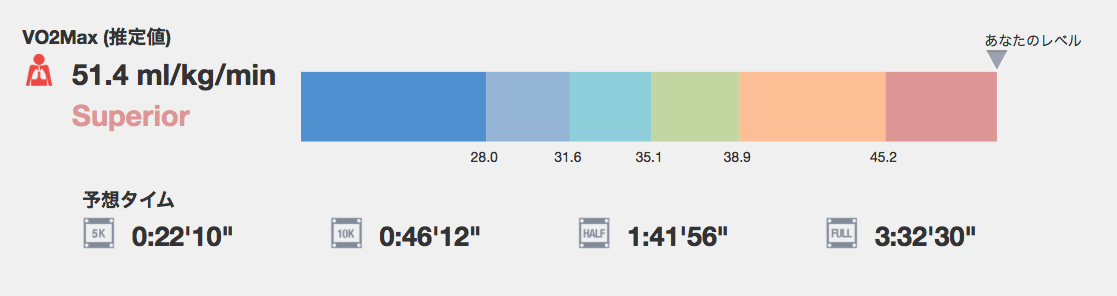 VO2Max20160409.png
