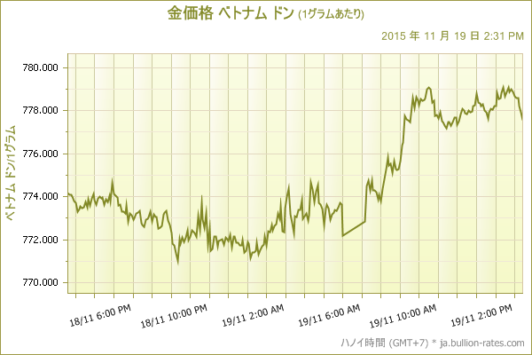 SpotPrice-chart20151117.png