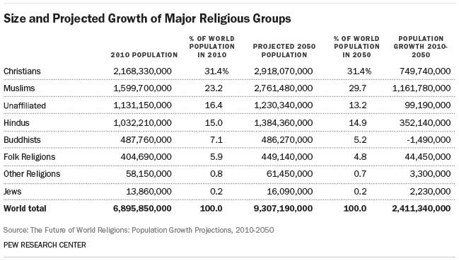 主要な宗教の規模と増加予測