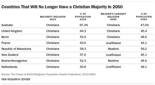 主要な宗教の規模と増加予測 4