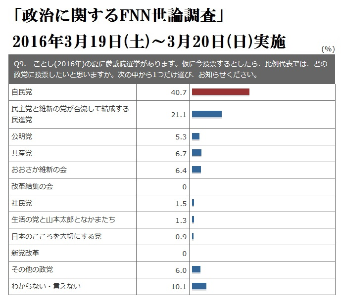 FNN世論調査 2