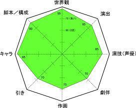 刀使ノ巫女 レーダー小5