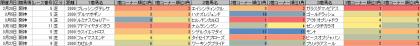 脚質傾向_阪神_芝_2000m_20160101~20160327