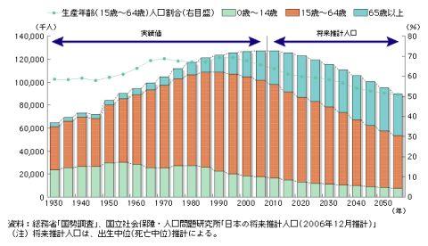 日本の労働力人口が15年後には80...