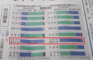 大阪ダブル選 支持政党別の投票先 11月23日