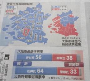 大阪ダブル選 選挙区別の勝敗 11月24日
