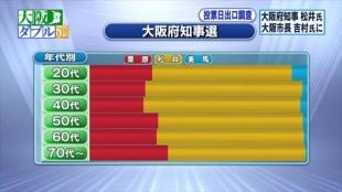 大阪府知事戦 年代別支持