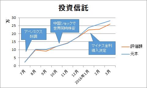 2015年度投資信託