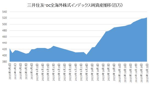 三井住友・DC全海外株式インデックス純資産推移