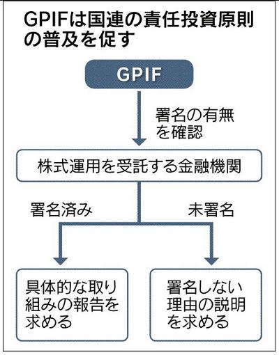 GPIFは国連の責任投資原則の普及を促す